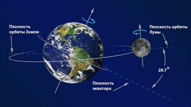 Схема движения Луны вокруг Земли