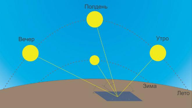 Сравнение дневной траектории движения Солнца летом и зимой