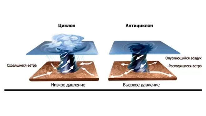 Схема образования циклона и антициклона