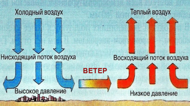 Схема образования ветра
