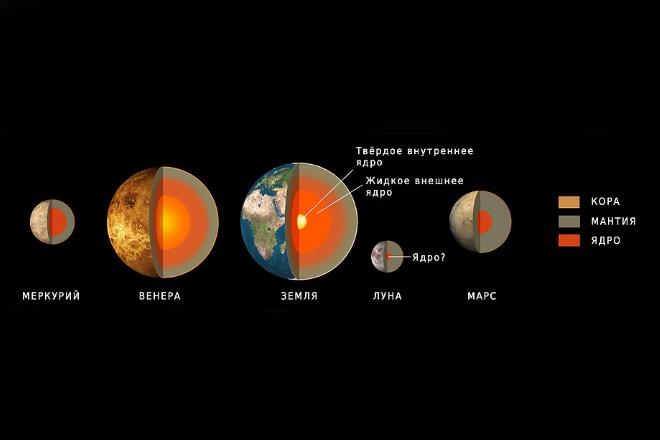 Сравнение строения Луны и планет земной группы