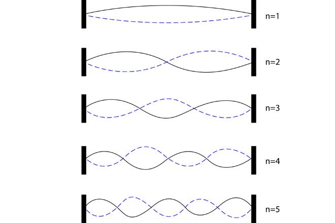 Источники звуковых волн. Схема натянутая струна